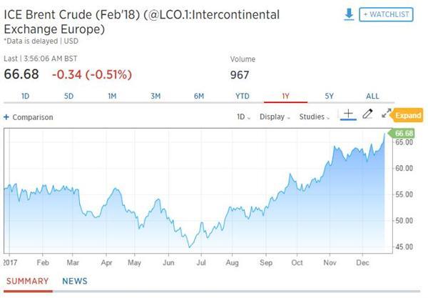 """重磅!利比亚输油管爆炸""""催涨""""油价 刷新两年半价格记录攀跃60美元"""
