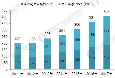 2011-2017年高速公路智能化系统市场规模发展趋势图(单位:亿元)