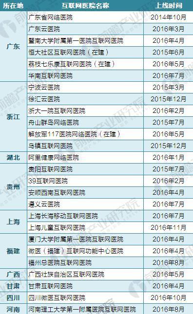 截至2017年各省市互联网医院建设情况汇总(一)