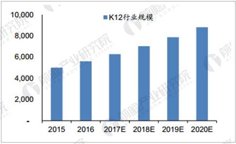 K12教育行业规模预测