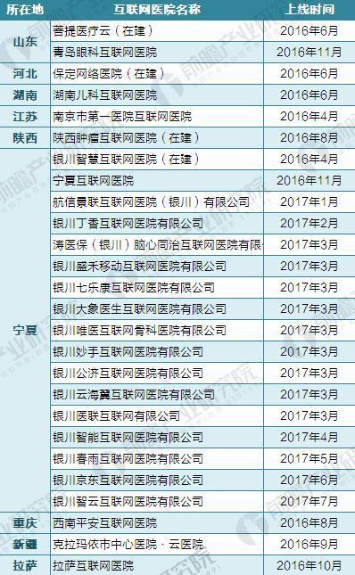 截至2017年各省市互联网医院建设情况汇总(二)
