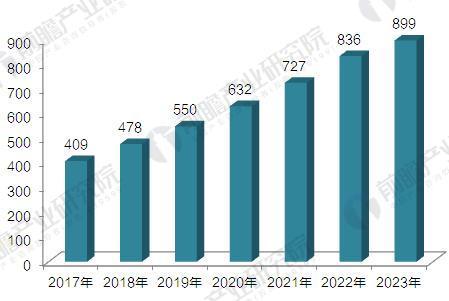 2017-2023高速公路智能化行业市场规模预测(单位:亿元)