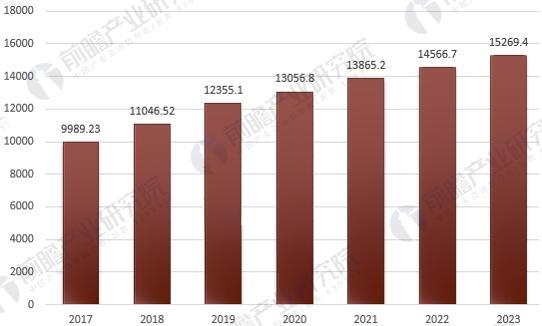 中国塑料生产产值预测