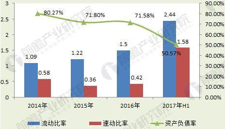 """图表7:2014-2017年""""三只松鼠""""的偿债指标分析(单位:%)"""