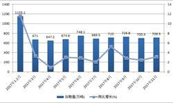 <em>塑料制品</em>应用领域广泛 产量呈现稳定增长趋势