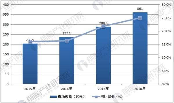 中国人工智能市场规模预测