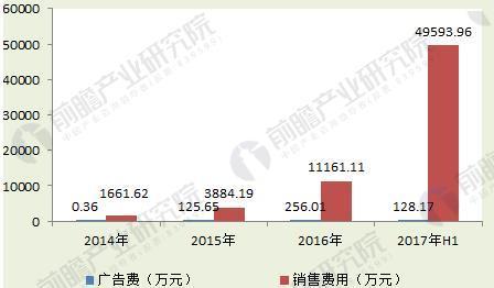 图表1:2014-2017年三只松鼠广告费用与销售费用(单位:万元)