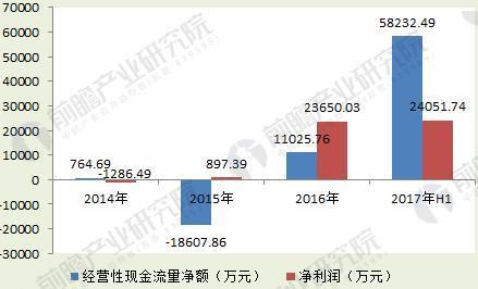 图表6:2014-2017年三只松鼠的经营性现金流量净额和净利润(单位:万元)