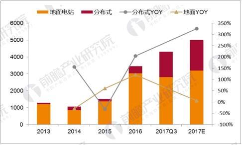 2012-2017E国内光伏装机量预测