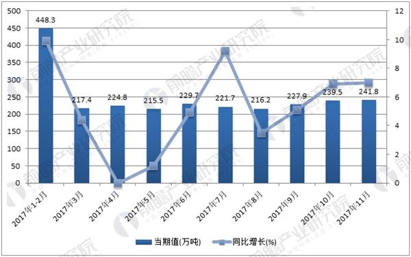 2017年全国纯碱月度产量走势