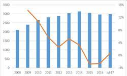 行业开工率走高 前11月<em>纯碱</em>产量达2444.7万吨