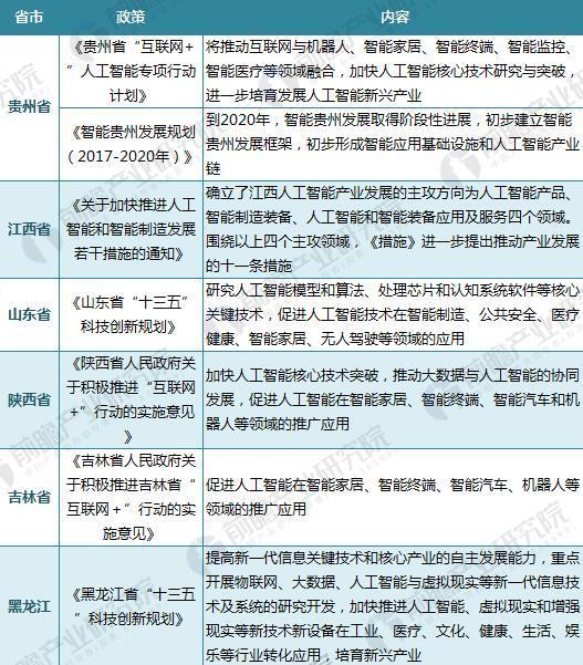 截至2017年12月各省市人工智能政策汇总(二)