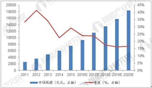 中国物联网规模及增速预测