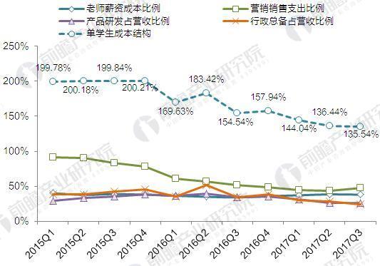 2015-2017年51Talk业务成本构成
