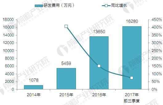 2014-2017年51Talk研发费用及占净营收的比重变化(单位:万元,%)