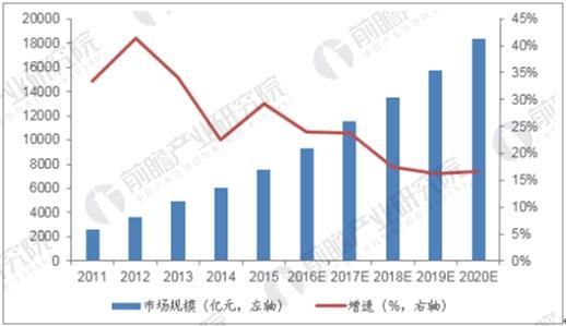 中国婚庆行业市场规模同比增速