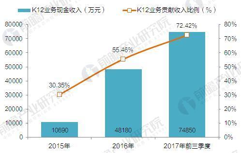2015-2017年51Talk公司K12业务规模及比重(单位:万元,%)
