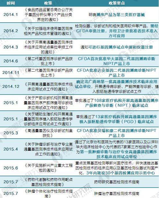 2014-2017年我国基因测序行业政策汇总及解读1