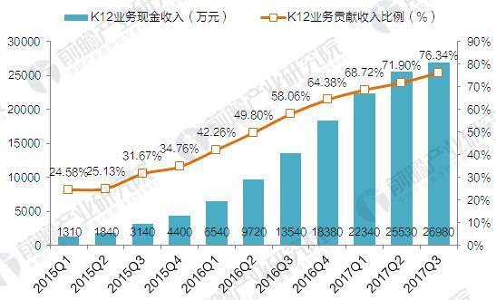 2015-2017年各季度51Talk公司K12业务规模及比重(单位:万元,%)