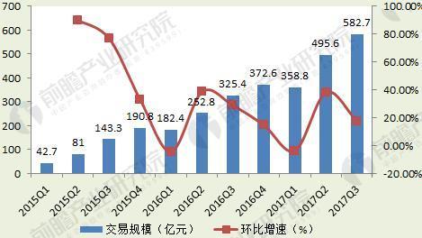 图表3:2015-2017年中国在线外卖市场交易规模(单位:亿元,%)