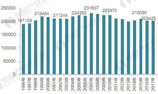 1996-2017美国通用航空机队规模(单位:架)