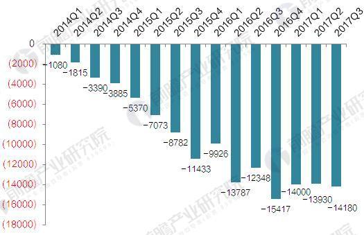 2014-2017年51Talk净利润变化情况(单位:万元)