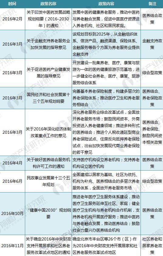 截至2017年中国养老政策汇总(二)