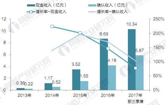 2013-2017年51Talk现金收入与确认收入增长情况(单位:亿元,%)