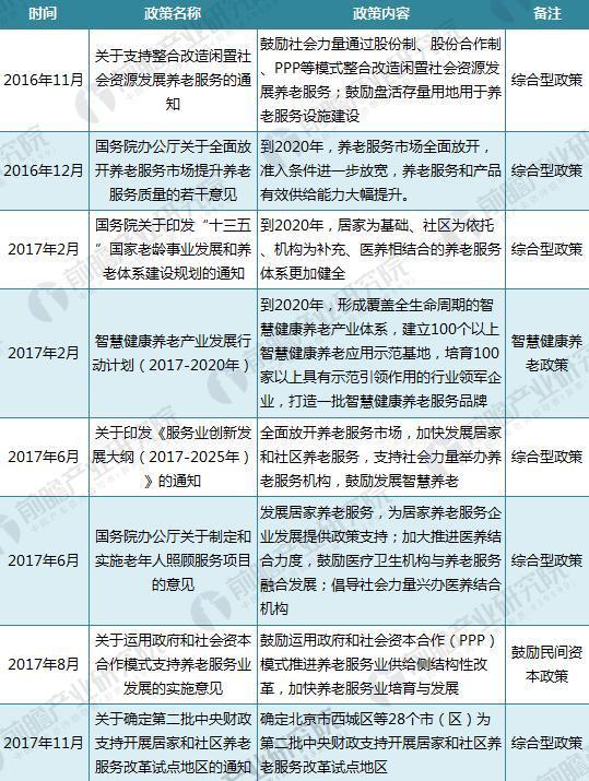 截至2017年中国养老政策汇总(三)