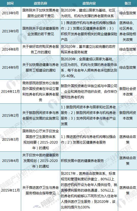 截至2017年中国养老政策汇总(一)