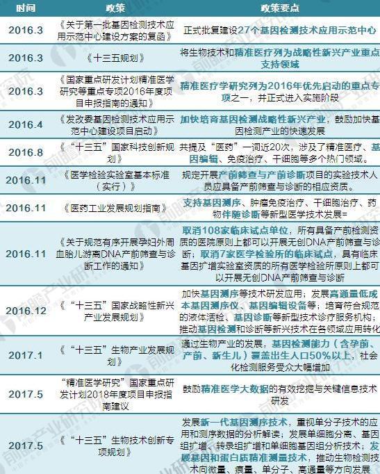 2014-2017年我国基因测序行业政策汇总及解读2