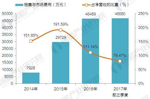 2014-2017年51Talk销售费用及占净营收的比重变化(单位:万元,%)