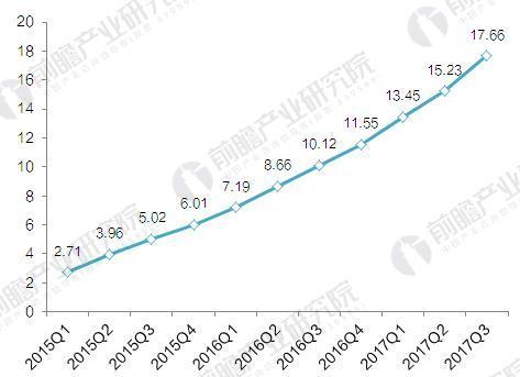 2015-2017年51Talk活跃学生数量变化(单位:万人,%)