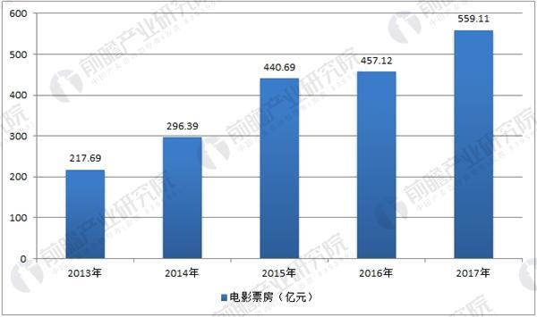 中国电影票房数据统计