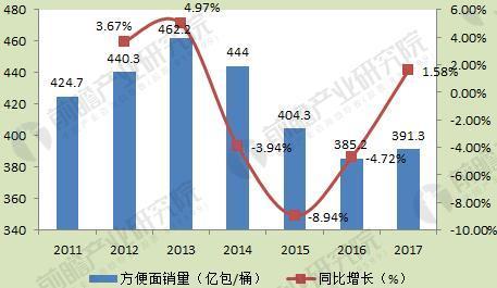 图表1:2011-2017年中国方便面销量走势(单位:亿包/桶,%)