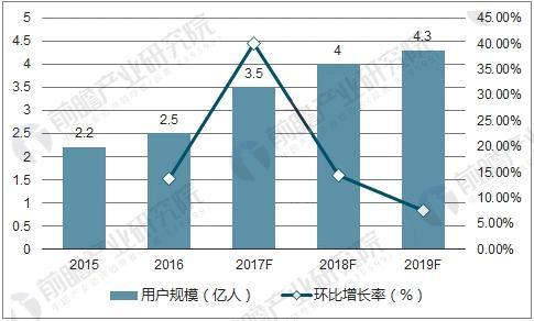 中国电子竞技用户规模及预测
