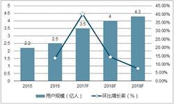 <em>电</em><em>竞</em>行业驶入快车道 2018年市场规模将超千亿