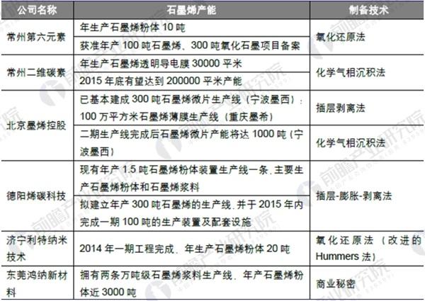 中国主要石墨烯企业生产情况