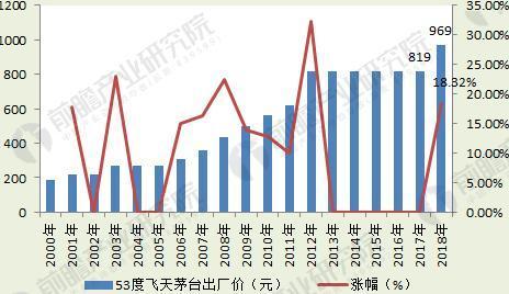 图表1:2000-2018年中国53度飞天茅台出厂价走势(单位:元,%)