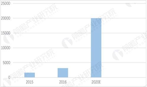 中国石墨烯市场规模预测