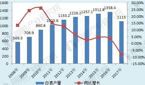 图表2:2008-2017年中国白酒行业产量及增长情况(单位:万千升,%)