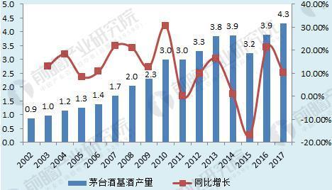 图表3:2002-2017年中国茅台酒基酒产量走势(单位:万吨,%)