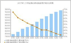 4G移动电话用户达9.7亿 <em>电信业务</em>收入平稳增长