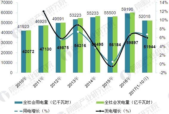 2010-2017年中国全社会用电量及增长情况