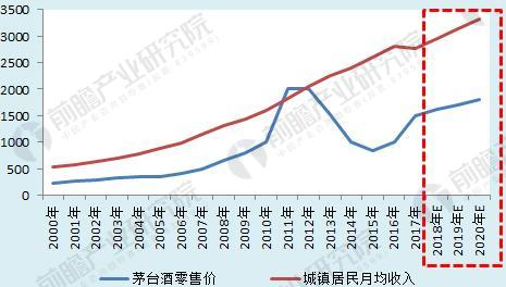 图表4:2000-2020年茅台零售价格与城镇居民月均收入关系及预测(单位:元)