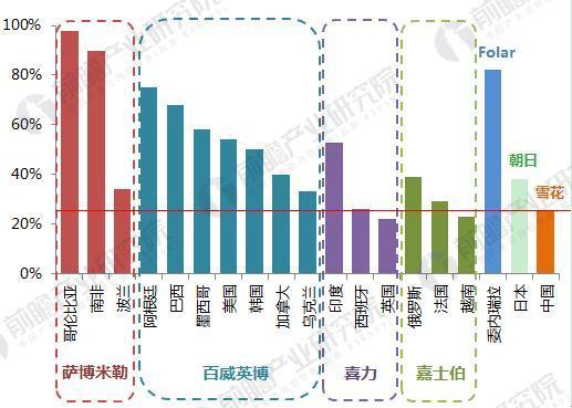 国外啤酒TOP1品牌的市场份额对比(单位:%)