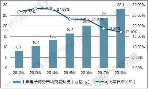 中国电子商务市场交易规模预测