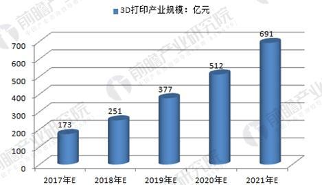 中国3D打印产业规模预测