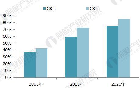 未来中国啤酒市场份额有望提高