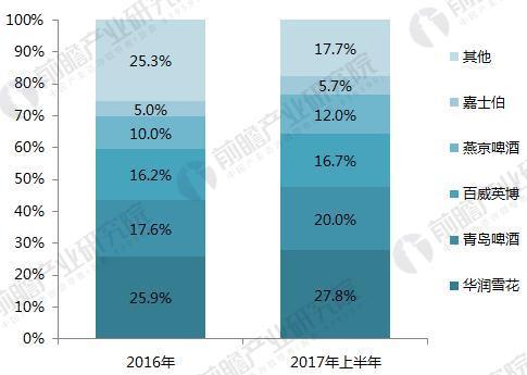2016-2017年中国啤酒品牌市场份额(单位:%)